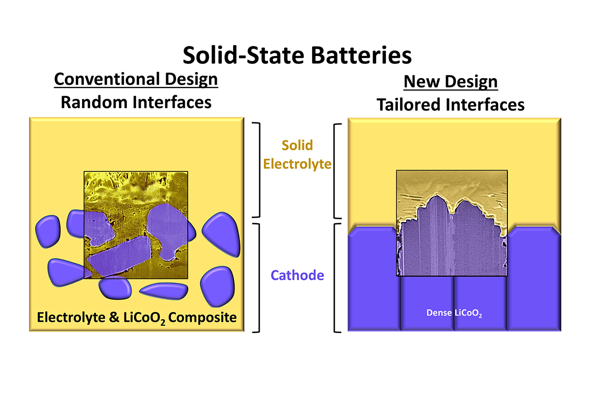 Illustration of a conventional solid-state battery and the team's new high-performance design that contains tailored electrode-electrolyte interfaces.