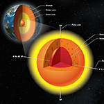The Earth's inner core has an inner core of its own, with crystals aligned in a different direction.