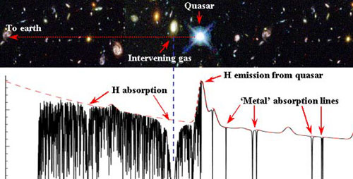 Invisible gas clouds in galaxies absorb light from background quasars based on the clouds' physical properties.  By searching for changes in absorption from repeat observations of the same quasar, University of Illinois astronomers found the first evidence that small-scale gas clouds are likely to exist. .