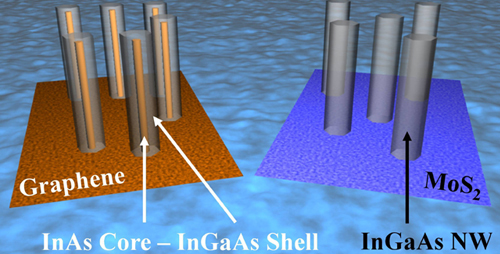 Schematic representation of phase segregated InGaAs/InAs nanowires grown on graphene and single phase InGaAs nanowires grown on a different substrate