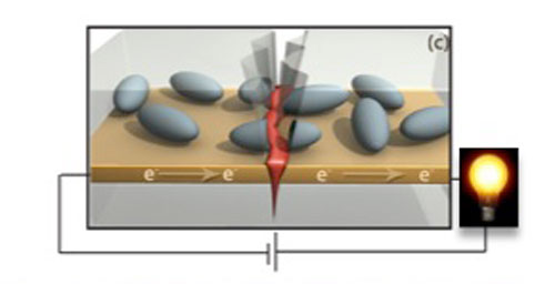 Self-healing electronics. Microcapsules full of liquid metal sit atop a gold circuit. When the circuit is broken, the microcapsules rupture, filling in the crack and restoring the circuit.