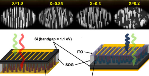 InGaAs: Solar cells (bottom) made with arrays of nanowires. Engineers can tune the performance by using nanowires of differing composition and thickness (top).