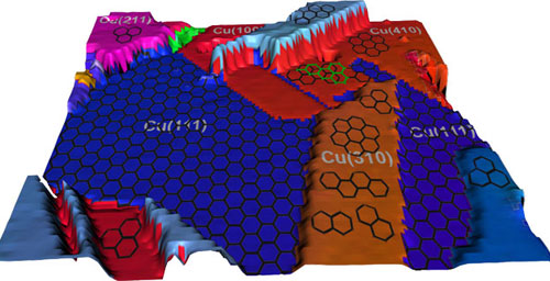 An illustration of rendered experimental data showing the polycrystalline copper surface and the differing graphene coverages. Graphene grows in a single layer on the (111) copper surface and in islands and multilayers elsewhere.
