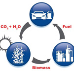 Biofuel production (left) compared to fuel produced via artificial synthesis. Crops takes in CO2, water and sunlight to create biomass, which then is transferred to a refinery to create fuel. In the artificial photosynthesis route, a solar collector or windmill collects energy that powers an electrolyzer, which converts CO2 to a synthesis gas that is piped to a refinery to create fuel.