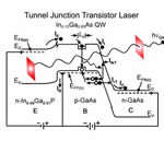 Operating principle of a tunnel-junction transistor laser.