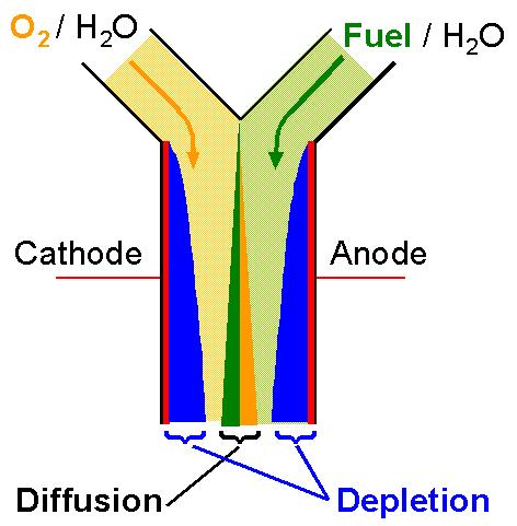 Membraneless fuel cell is tiny, versatile | Illinois