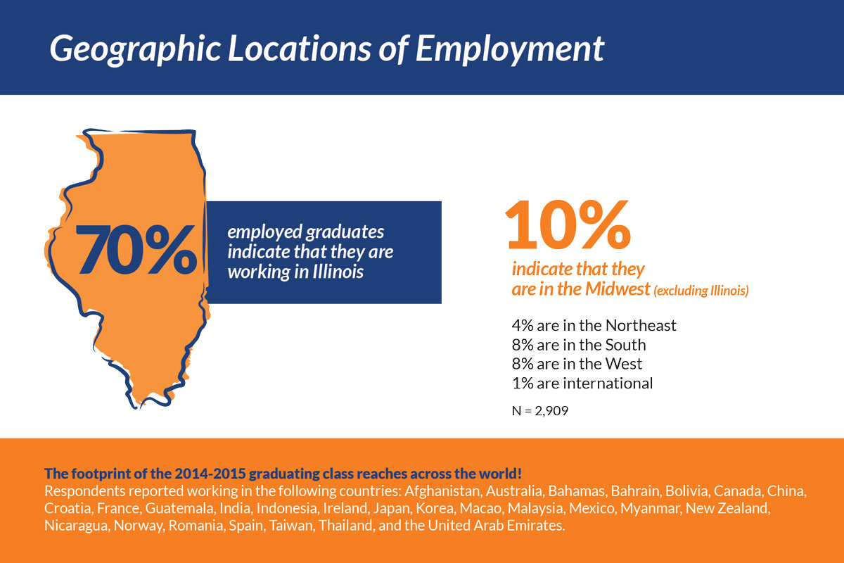Report offers insights into Illinois students' success after