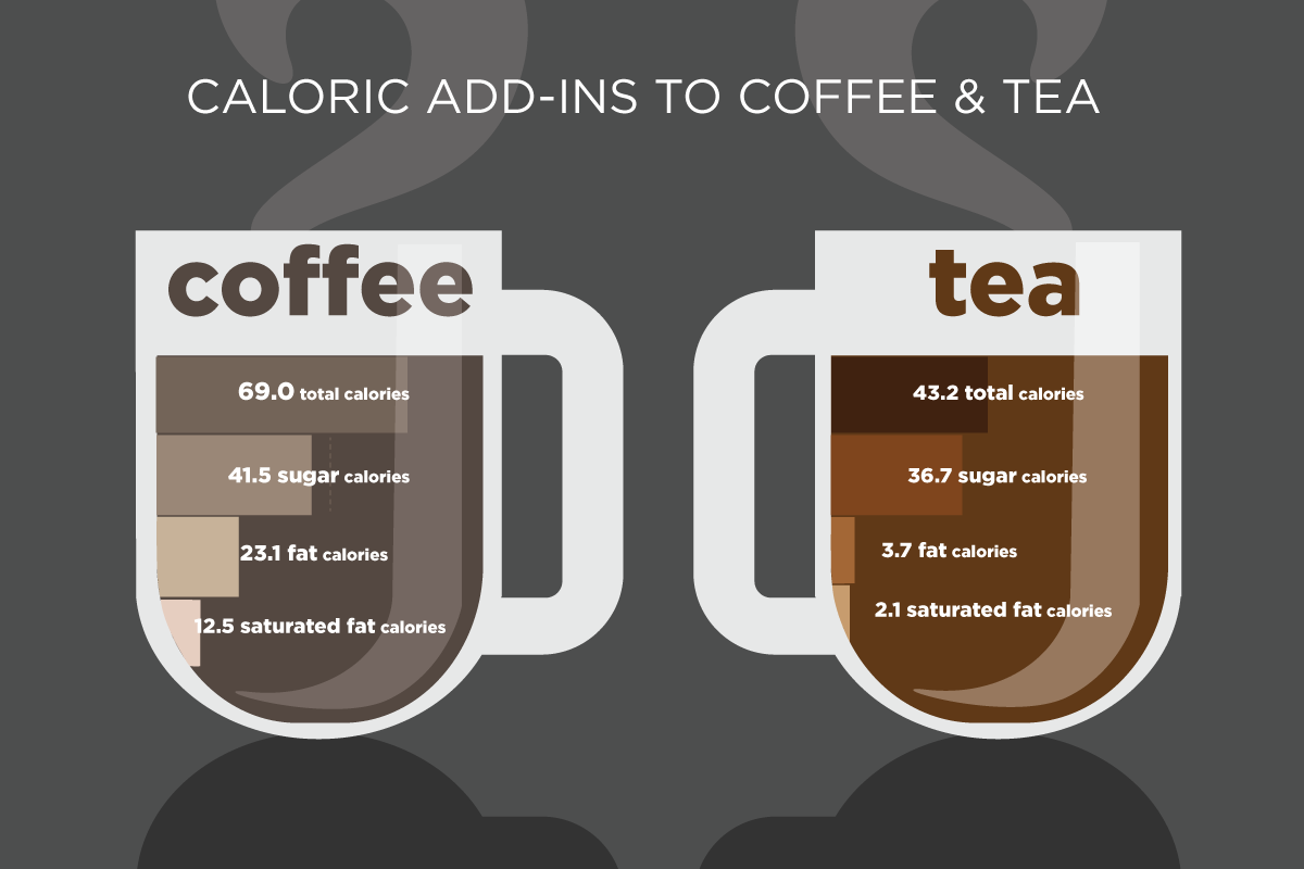 A new study reveals how many extra calories Americans consume from sugar, fat and saturated fat when they flavor their coffee and tea drinks.