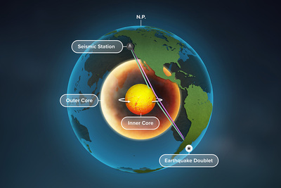 A new study of Earth's inner core used seismic data from repeating earthquakes, called doublets, to find that refracted waves, blue, rather than reflected waves, purple, change over time – providing the best evidence yet that Earth's inner core is rotating